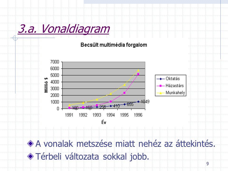 9 3.a. Vonaldiagram A vonalak metszése miatt nehéz az áttekintés. Térbeli változata sokkal jobb.