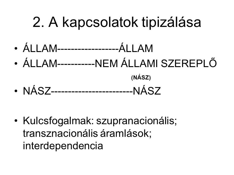 2. A kapcsolatok tipizálása ÁLLAM------------------ÁLLAM ÁLLAM-----------NEM ÁLLAMI SZEREPLŐ (NÁSZ) NÁSZ------------------------NÁSZ Kulcsfogalmak: sz