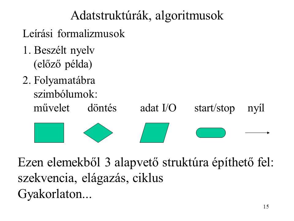 15 Adatstruktúrák, algoritmusok Leírási formalizmusok 1. Beszélt nyelv (előző példa) 2. Folyamatábra szimbólumok: művelet döntés adat I/O start/stop n