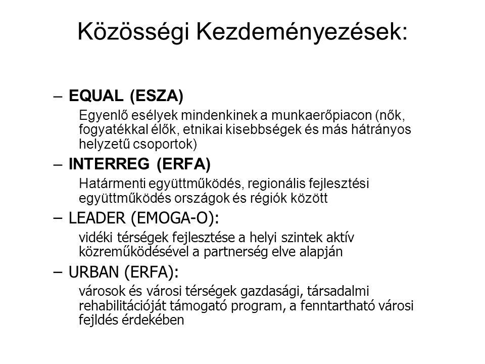 Közösségi Kezdeményezések: –EQUAL (ESZA) Egyenlő esélyek mindenkinek a munkaerőpiacon (nők, fogyatékkal élők, etnikai kisebbségek és más hátrányos hel