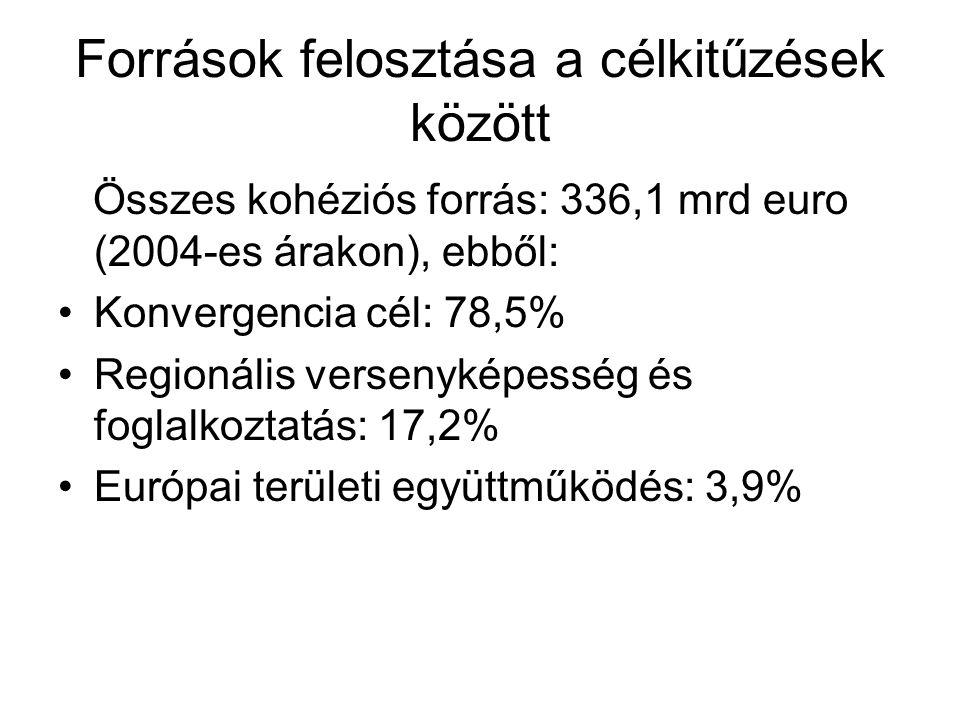 Források felosztása a célkitűzések között Összes kohéziós forrás: 336,1 mrd euro (2004-es árakon), ebből: Konvergencia cél: 78,5% Regionális versenyké