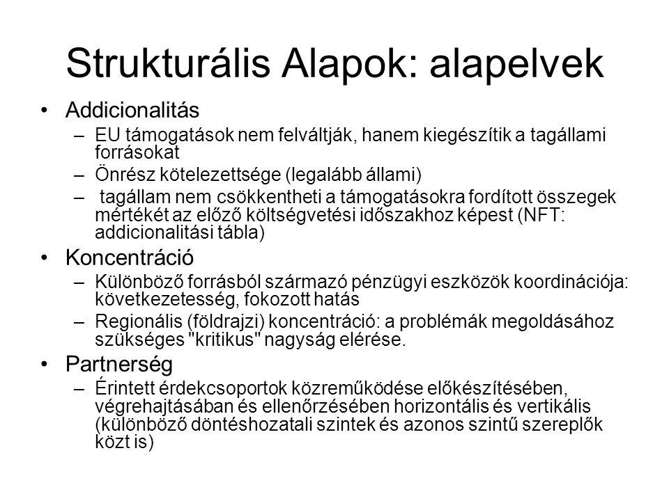 Strukturális Alapok: alapelvek Addicionalitás –EU támogatások nem felváltják, hanem kiegészítik a tagállami forrásokat –Önrész kötelezettsége (legaláb