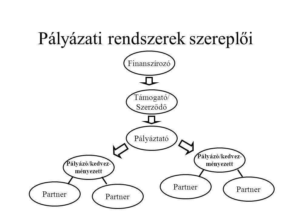 Pályázati rendszerek szereplői Pályáztató Támogató/ Szerződő Finanszírozó Pályázó/kedvez- ményezett Partner Pályázó/kedvez- ményezett Partner