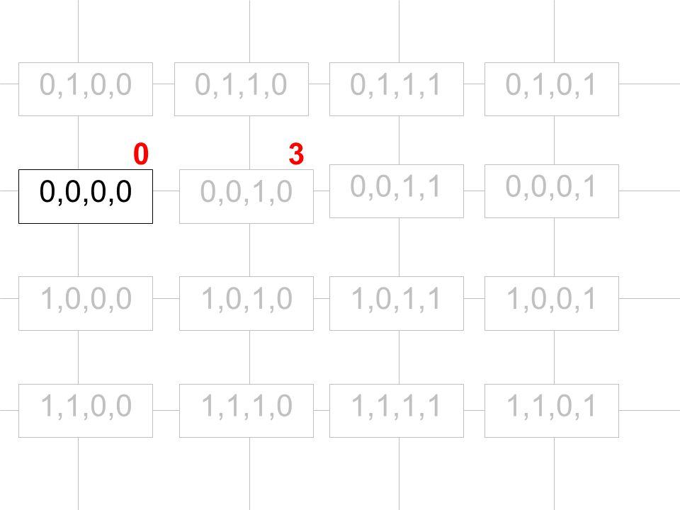 0,0,0,0 1,0,0,0 0,1,0,0 0,0,1,0 0,0,0,10,0,1,1 1,1,0,0 1,0,1,0 0,1,1,0 1,1,1,0 1,0,1,1 0,1,1,1 1,1,1,11,1,0,1 1,0,0,1 0,1,0,1 03