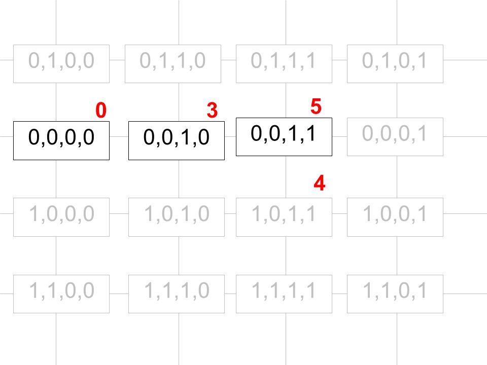 0,0,0,0 1,0,0,0 0,1,0,0 0,0,1,0 0,0,0,10,0,1,1 1,1,0,0 1,0,1,0 0,1,1,0 1,1,1,0 1,0,1,1 0,1,1,1 1,1,1,11,1,0,1 1,0,0,1 0,1,0,1 03 5 4