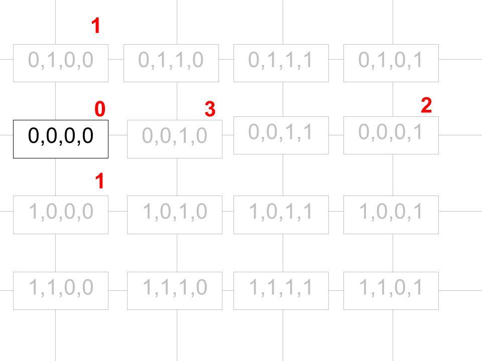 0,0,0,0 1,0,0,0 0,1,0,0 0,0,1,0 0,0,0,10,0,1,1 1,1,0,0 1,0,1,0 0,1,1,0 1,1,1,0 1,0,1,1 0,1,1,1 1,1,1,11,1,0,1 1,0,0,1 0,1,0,1 0 1 1 3 2