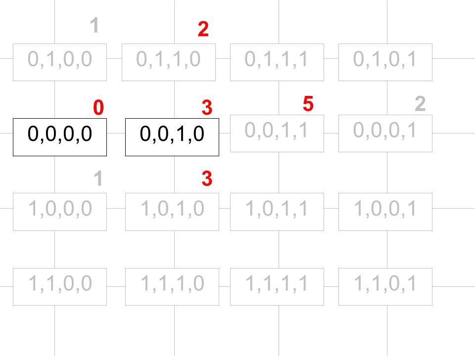 0,0,0,0 1,0,0,0 0,1,0,0 0,0,1,0 0,0,0,10,0,1,1 1,1,0,0 1,0,1,0 0,1,1,0 1,1,1,0 1,0,1,1 0,1,1,1 1,1,1,11,1,0,1 1,0,0,1 0,1,0,1 0 1 1 3 25 3 2