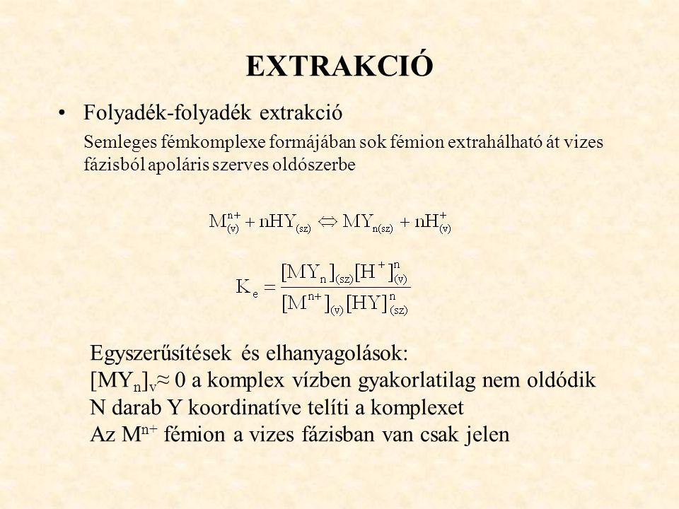 EXTRAKCIÓ Folyadék-folyadék extrakció Semleges fémkomplexe formájában sok fémion extrahálható át vizes fázisból apoláris szerves oldószerbe Egyszerűsí