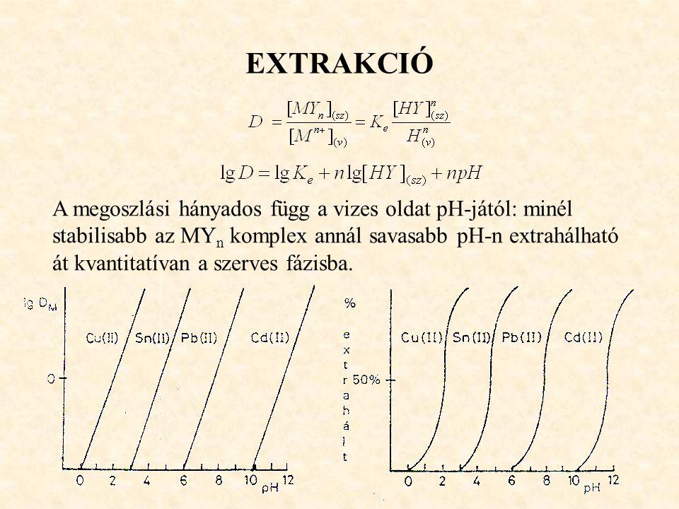 EXTRAKCIÓ A megoszlási hányados függ a vizes oldat pH-jától: minél stabilisabb az MY n komplex annál savasabb pH-n extrahálható át kvantitatívan a sze
