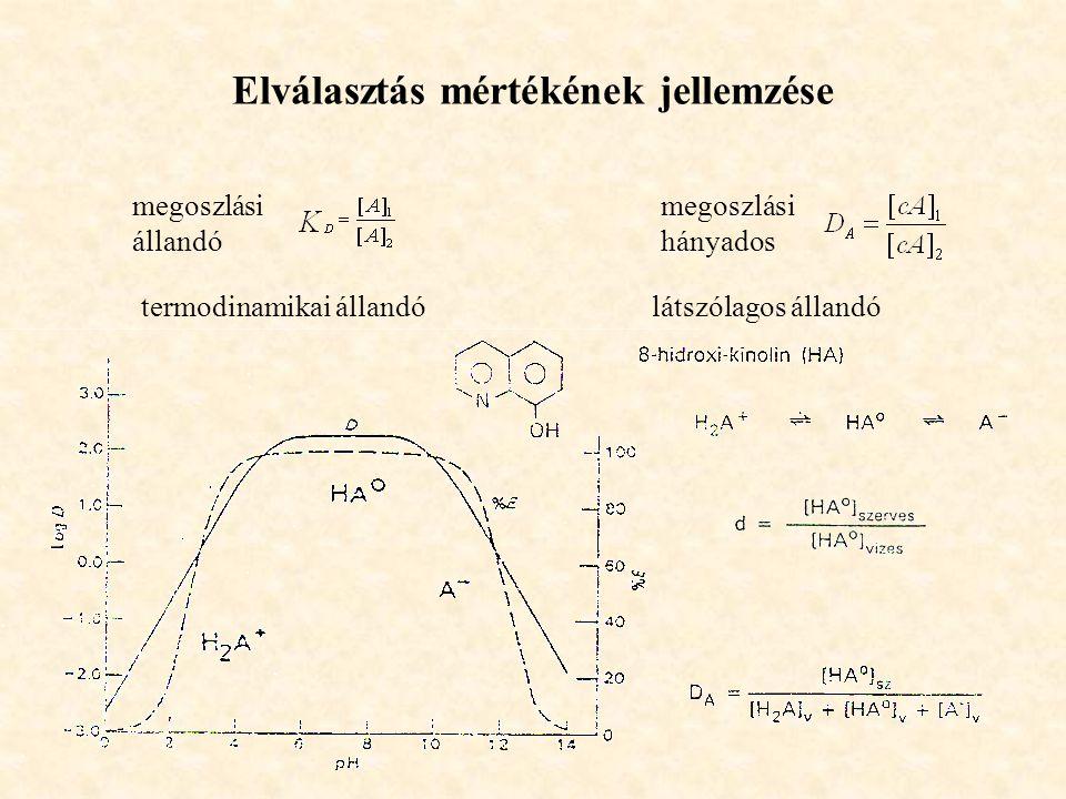 Elválasztás mértékének jellemzése megoszlási állandó megoszlási hányados termodinamikai állandó látszólagos állandó
