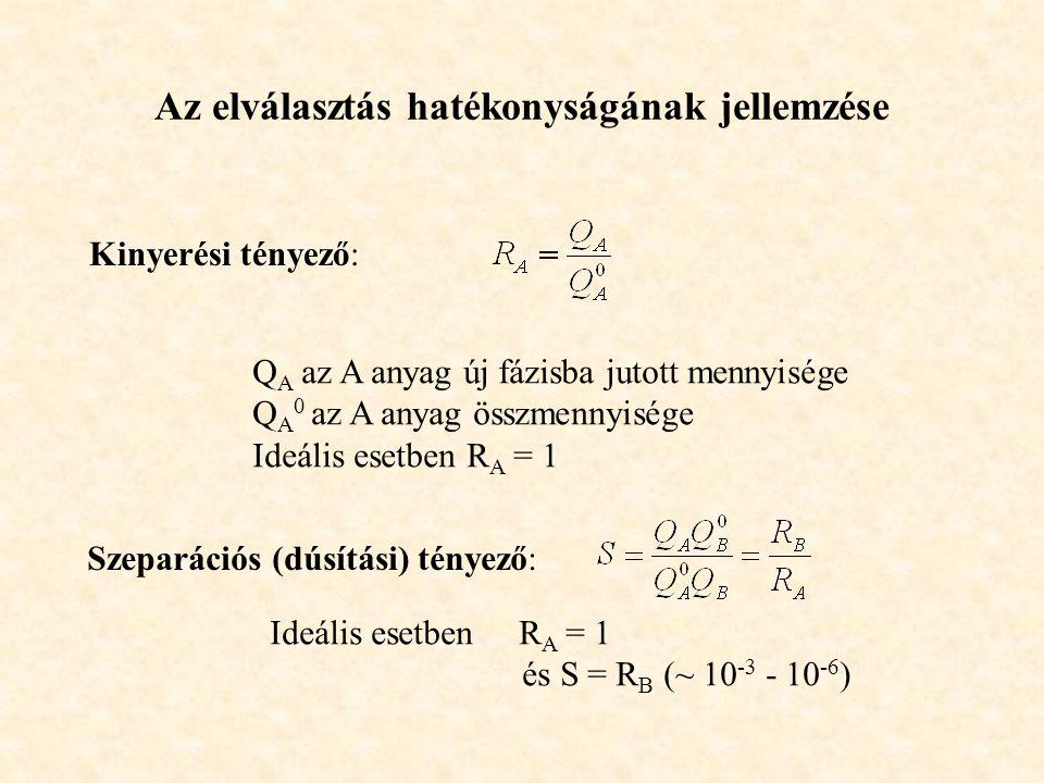 Az elválasztás hatékonyságának jellemzése Kinyerési tényező: Q A az A anyag új fázisba jutott mennyisége Q A 0 az A anyag összmennyisége Ideális esetb