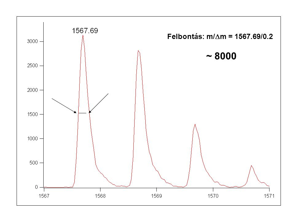 Felbontás: m/  m = 1567.69/0.2 ~ 8000