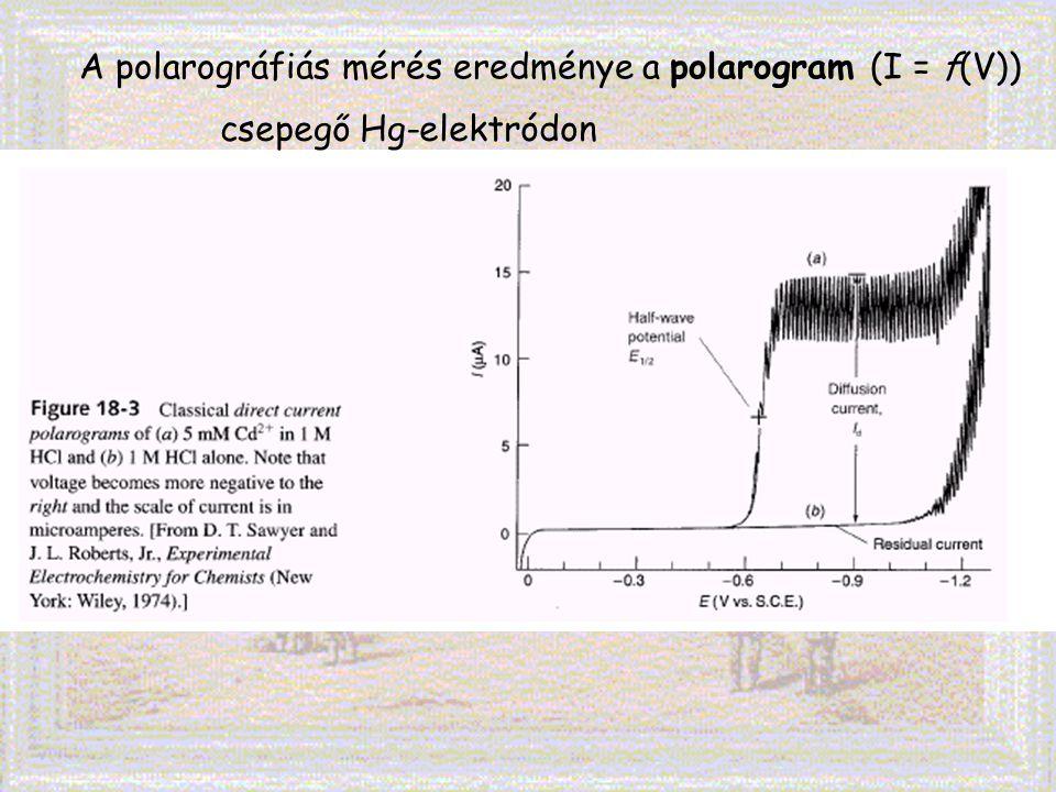 A polarográfiás mérés eredménye a polarogram (I = f(V)) csepegő Hg-elektródon