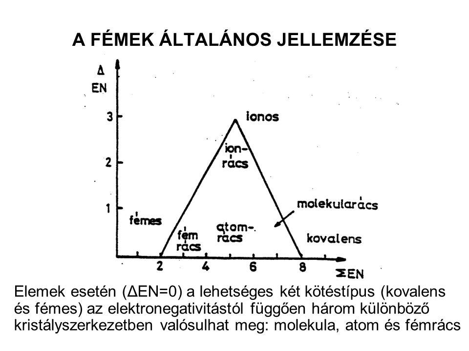 A FÉMES RÁCS TÍPUSAI LAPON CENTRÁLT KÖBÖS N=12 Ca, Sr, Ni, Pd, Pt, Cu, Ag, Au TÉRBEN CENTRÁLT KÖBÖS N=14 [8 + 6(15%-al távolabb)] Li, Na, K, Cr, Mo, W HEXAGONÁLIS N=12 (legszorosabb illeszkedés) Mg, Ti, Zr, Hf, Zn, Cd, sok Ln