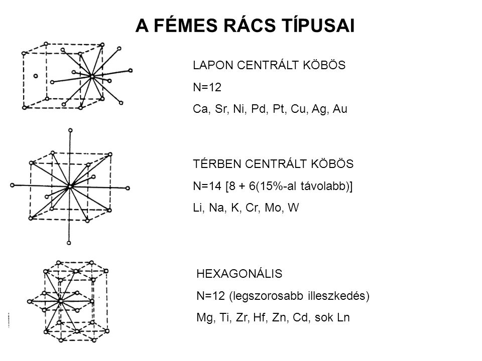 FÉMEK FELHASZNÁLÁSA Szerkezeti anyagok megmunkálhatók, könnyűek, kemények, korrózióállóak ötvözetek készíthetők belőlük könnyűfém ötvözetek (Al, Ti, Mg), Fe ötvözetek, nem-Fe ötvözetek, Elektromos vezetők: Cu, Al, W, Kémiai reaktánsok: Na, Ca, Mg, Al, Zn, Katalizátorok: Pt, Pd, Ni, Fe, (és vegyületeik),
