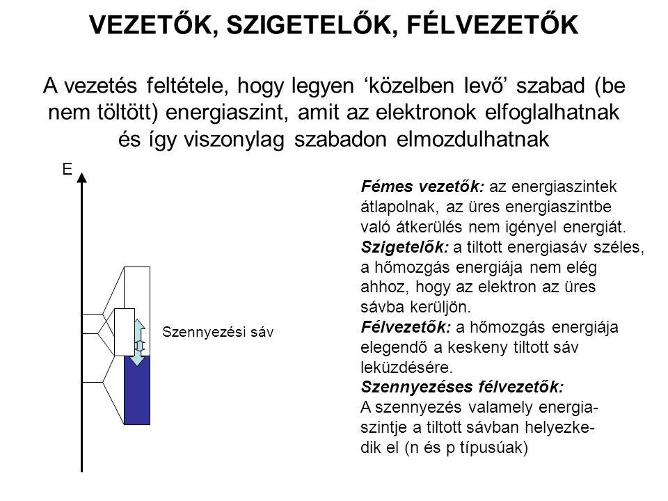 SZUPRAVEZETŐK Tökéletes vezetők, ellenállásuk nulla Tökéletesen diamágnesesek (a külső mágneses teret kizárják magukból, Meissner hatás) Alacsony – magas hőmérsékletű szupravezetők Perovszkit típusú szupravezetők A vezetés mechanizmusa: Elektronpárok (Cooper elektronok) mozognak együtt (alacsony hőm.) Pozitív lyukakon keresztüli vezetés (kuprát típusú szupravezetők) ElemekT c /KKerámiákT c /K Zn0.88Nb 3 Ge23.2 Cd0.56Nb 3 Sn18.0 Hg4.15LiTiO 4 13.0 Pb7.19K 0.3 Ba 0.6 BiO 3 29.8 Nb9.50YBa 2 Cu 3 O 7 95 Tl 2 Ba 2 Ca 2 Cu 3 O 10 122