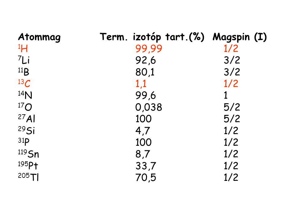 Atommag Term. izotóp tart.(%) Magspin (I) 1 H99,991/2 7 Li92,63/2 11 B80,13/2 13 C1,11/2 14 N99,61 17 O0,0385/2 27 Al1005/2 29 Si4,71/2 31 P1001/2 119