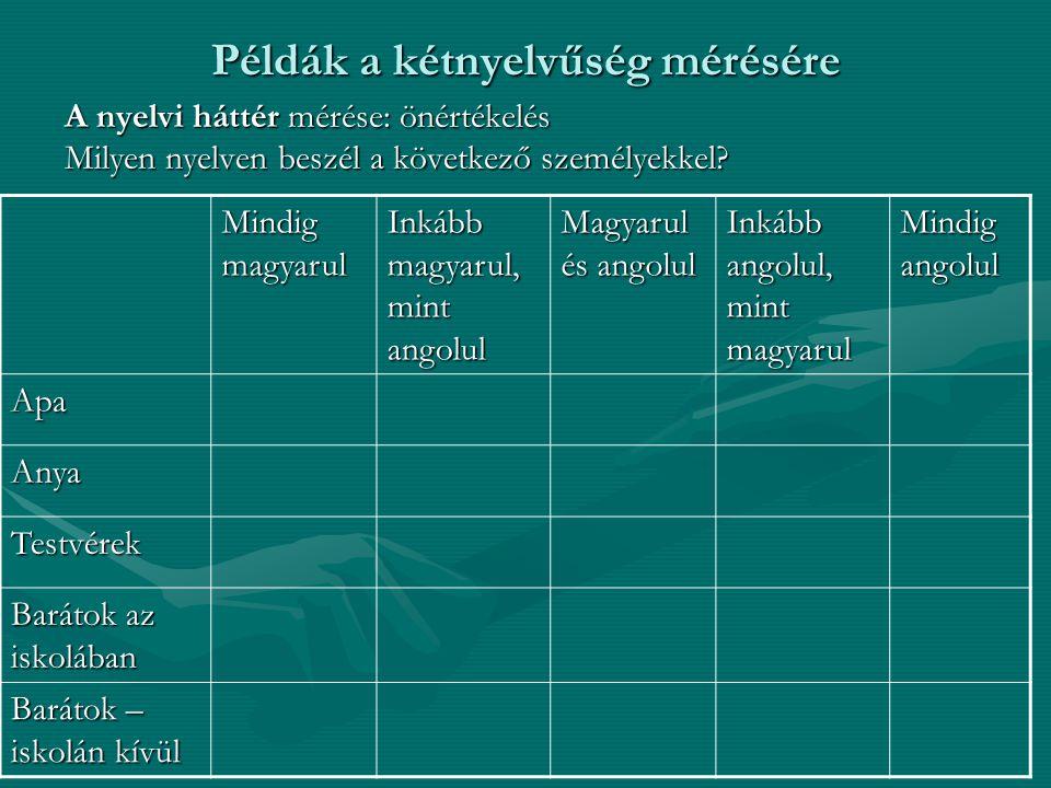 Példák a kétnyelvűség mérésére A nyelvi háttér mérése: önértékelés Milyen nyelven beszél a következő személyekkel? Mindig magyarul Inkább magyarul, mi