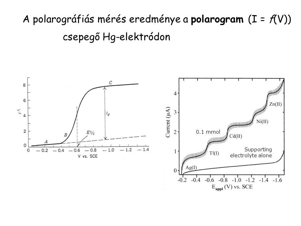 A polarográfiás mérés eredménye a polarogram (I = f(V)) csepegő Hg-elektródon 0.1 mmol Supporting electrolyte alone
