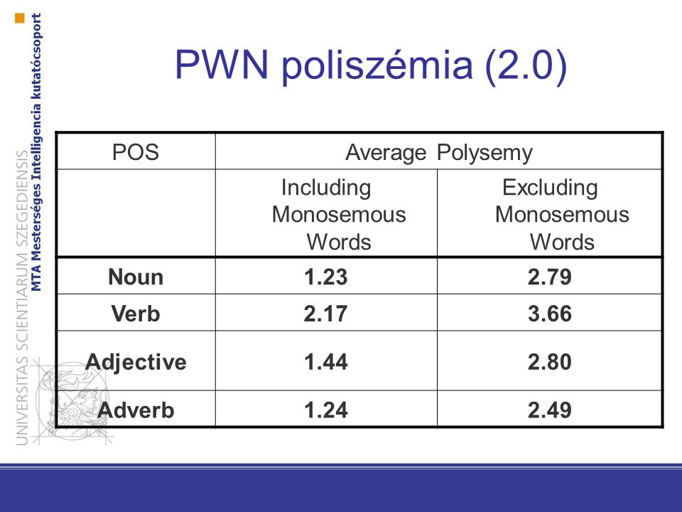 PWN poliszémia (2.0) POSAverage Polysemy Including Monosemous Words Excluding Monosemous Words Noun1.232.79 Verb2.173.66 Adjective1.442.80 Adverb1.242.49