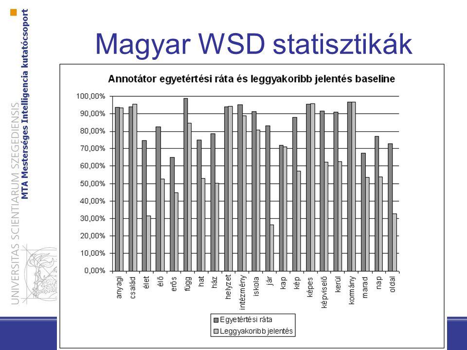 Magyar WSD statisztikák