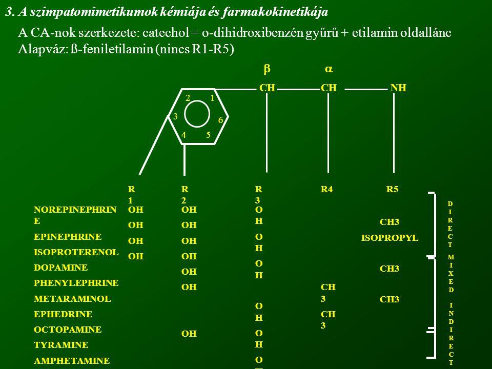 12 3 45 6 CH NH R1R1 R2R2 R3R3 R4R5 OH OHOHOHOHOHOHOHOHOHOHOHOHOHOH CH 3 ISOPROPYL CH3 NOREPINEPHRIN E EPINEPHRINE ISOPROTERENOL DOPAMINE PHENYLEPHRIN