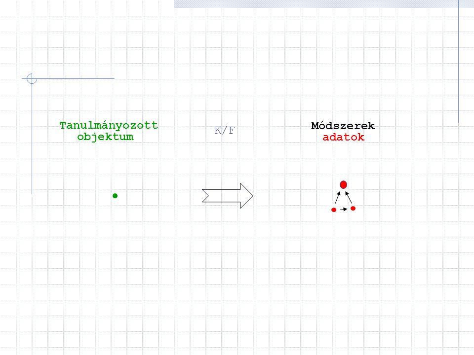 K/F Tanulmányozott objektum Módszerek adatok