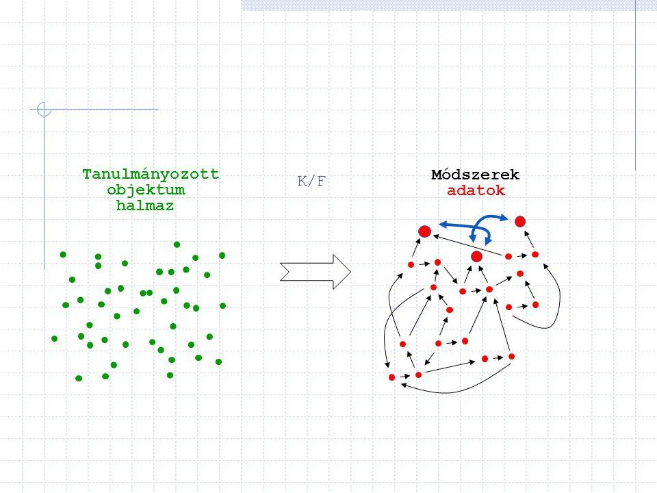 K/F Tanulmányozott objektum halmaz Módszerek adatok
