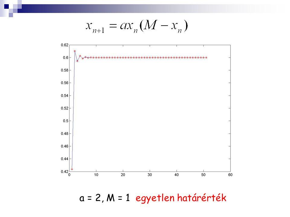 a = 2, M = 1 egyetlen határérték