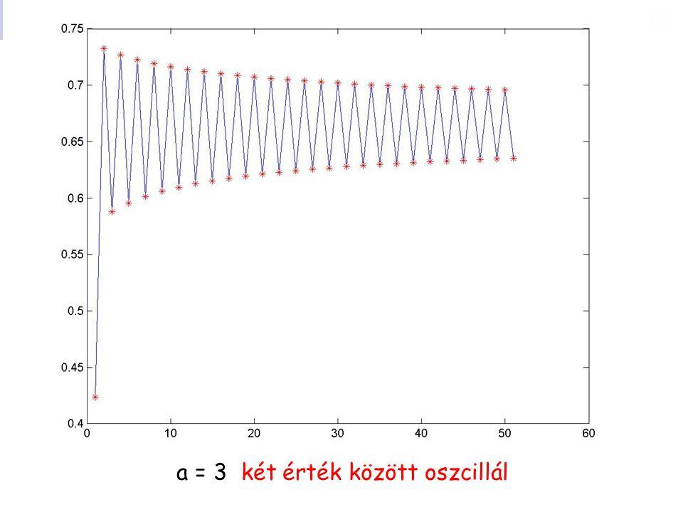a = 3 két érték között oszcillál