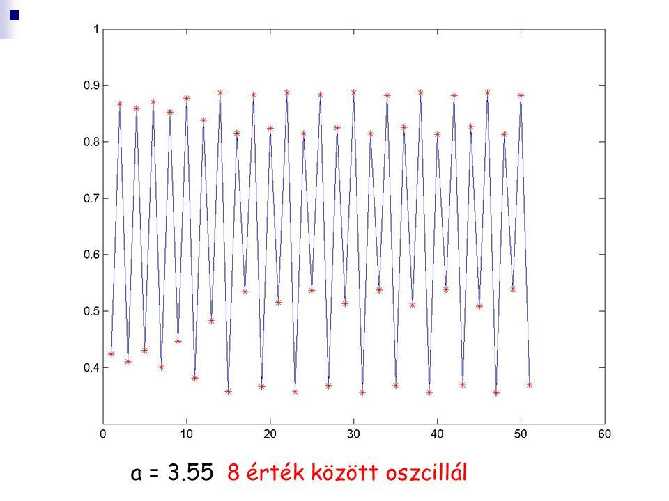 a = 3.55 8 érték között oszcillál