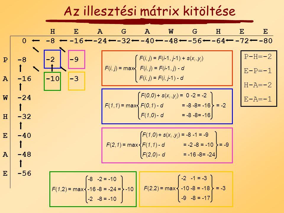 H E A G A W G H E E 0 P A W H E A E -8 -16 -24 -32 -40 -48 -56 -64 -72 -80 -8 -16 -24 -32 -40 -48 -56 F(j, 0) = -j d Perem feltételek F(i, 0) = -i d A
