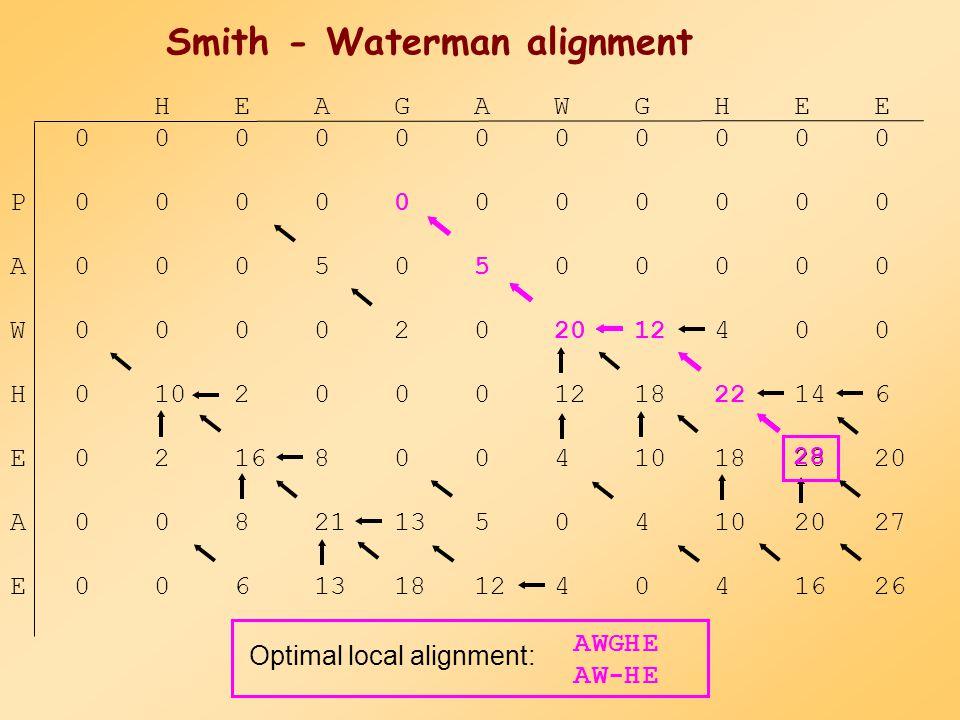 Két különbség: 1. 2. Az alignment bárhol befejeződhet a mátrixban Smith - Waterman (lokális alignment) Példa: Szekvencia1 H E A G A W G H E E Szekvenc