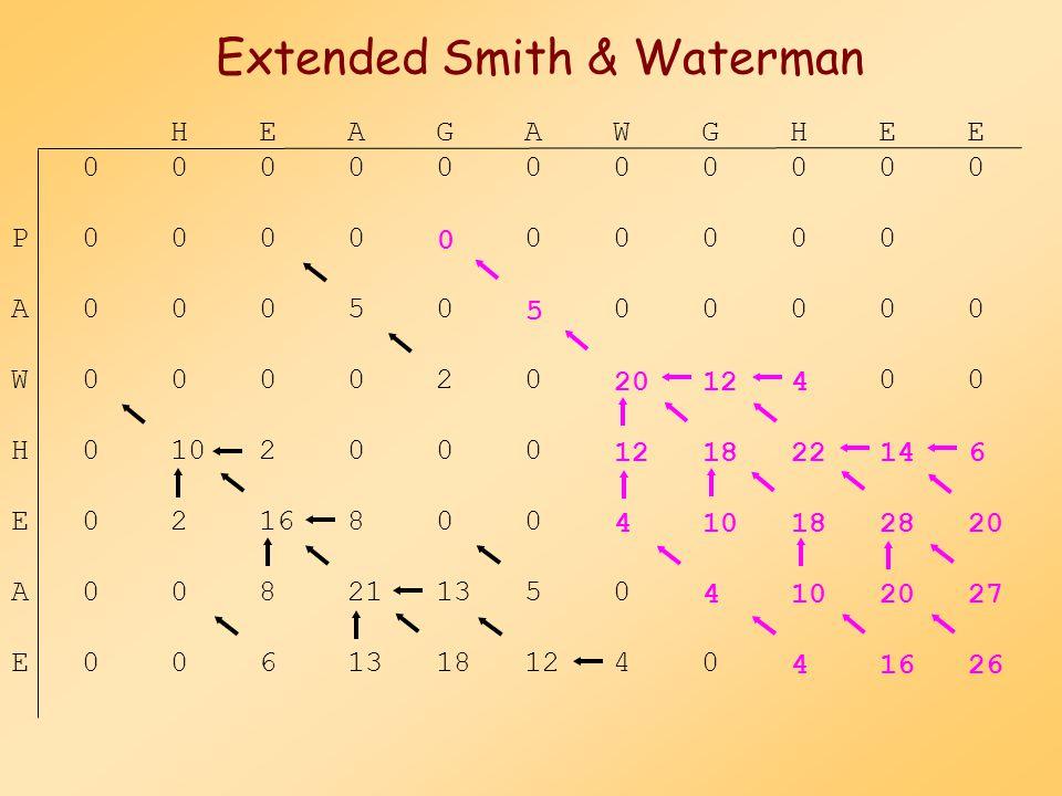 Extended Smith & Waterman Több lokális alignment kapható: a legjobb útvonal körüli régió törlése ismételt visszanyomozás (backtracking)