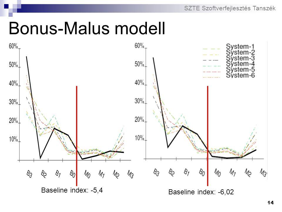 SZTE Szoftverfejlesztés Tanszék 14 Bonus-Malus modell Baseline index: -5,4 Baseline index: -6,02