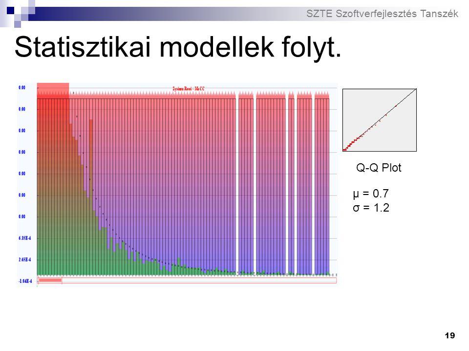 SZTE Szoftverfejlesztés Tanszék 19 Statisztikai modellek folyt. Q-Q Plot μ = 0.7 σ = 1.2