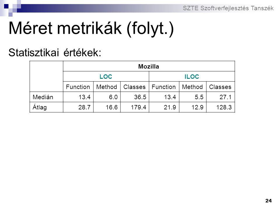 SZTE Szoftverfejlesztés Tanszék 24 Méret metrikák (folyt.) Statisztikai értékek: Mozilla LOClLOC FunctionMethodClassesFunctionMethodClasses Medián13.4