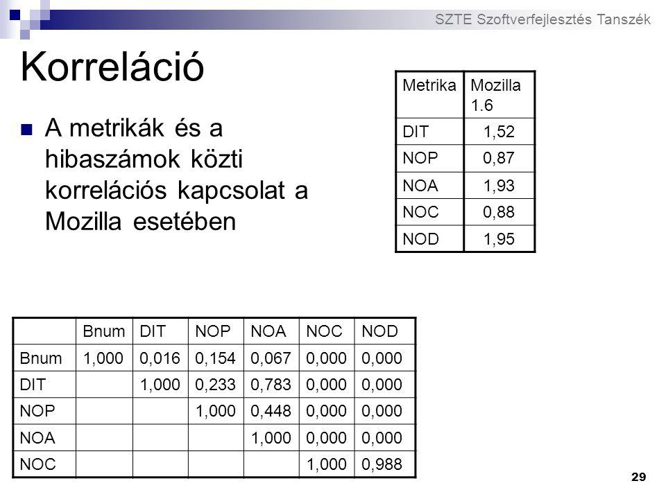 SZTE Szoftverfejlesztés Tanszék 29 Korreláció A metrikák és a hibaszámok közti korrelációs kapcsolat a Mozilla esetében BnumDITNOPNOANOCNOD Bnum1,0000