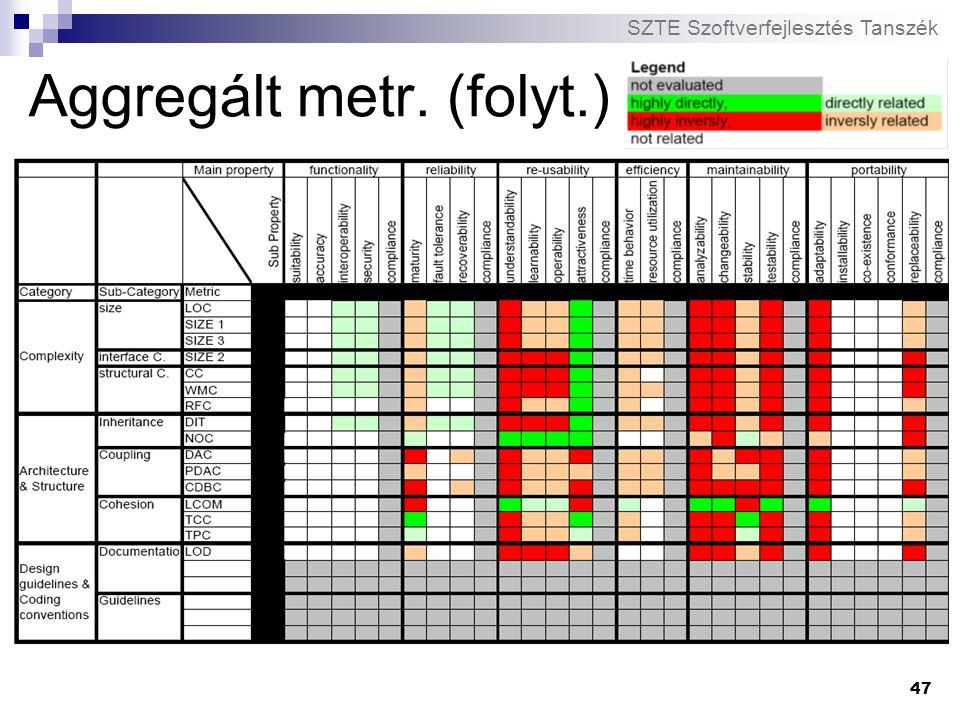 SZTE Szoftverfejlesztés Tanszék 47 Aggregált metr. (folyt.)