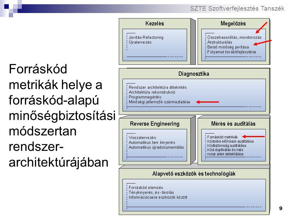 SZTE Szoftverfejlesztés Tanszék 10 Metrikák kiértékelése A forráskód metrikák önmagukban nem nyújtanak semmit A kiértékelésükhöz (Diagnózis) szükséges:  Baseline értékek ismerete (nehéz: sok tapasztalat szükséges, domain-specifikus)  Szakértői tudás (metrikák jelentésének pontos ismerete)  Tendenciák vizsgálata Metrikus értékek változásának nyomon követése