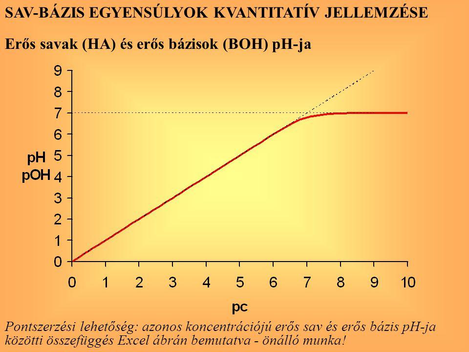 SAV-BÁZIS EGYENSÚLYOK KVANTITATÍV JELLEMZÉSE Erős savak (HA) és erős bázisok (BOH) pH-ja Pontszerzési lehetőség: azonos koncentrációjú erős sav és erő
