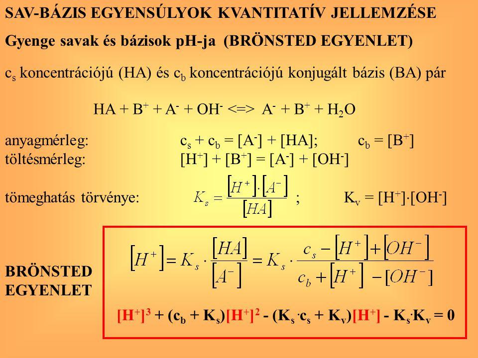 Gyenge savak és bázisok pH-ja (BRÖNSTED EGYENLET) SAV-BÁZIS EGYENSÚLYOK KVANTITATÍV JELLEMZÉSE anyagmérleg: c s + c b = [A - ] + [HA]; c b = [B + ] tö
