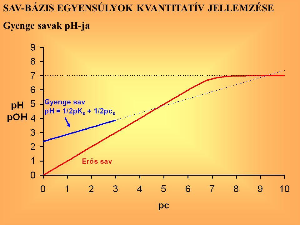 SAV-BÁZIS EGYENSÚLYOK KVANTITATÍV JELLEMZÉSE Gyenge savak pH-ja