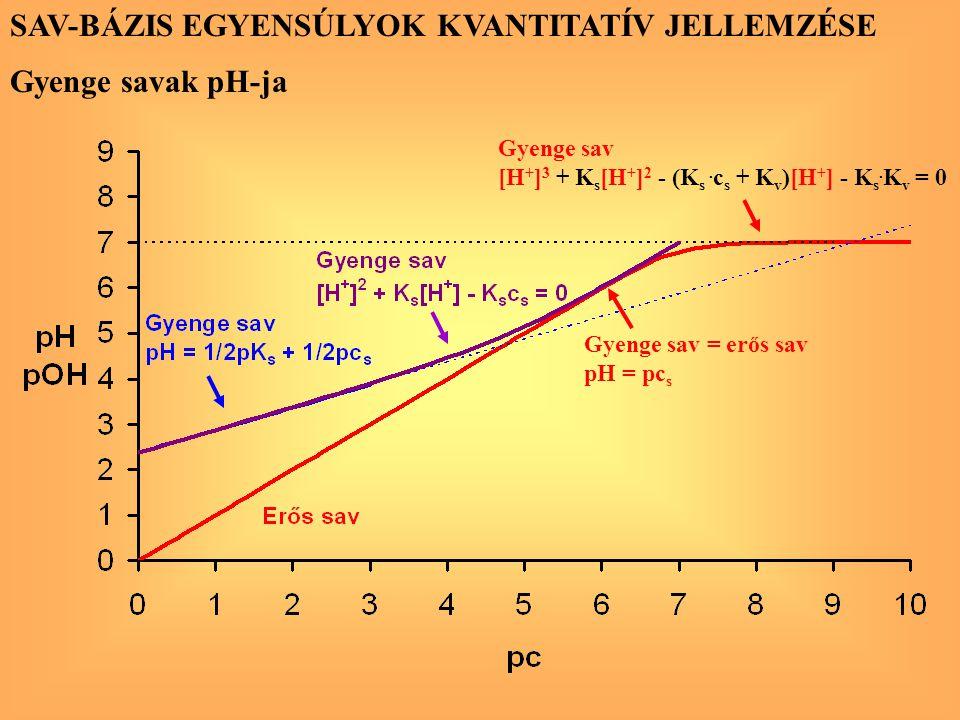 SAV-BÁZIS EGYENSÚLYOK KVANTITATÍV JELLEMZÉSE Gyenge savak pH-ja Gyenge sav = erős sav pH = pc s Gyenge sav [H + ] 3 + K s [H + ] 2 - (K s. c s + K v )