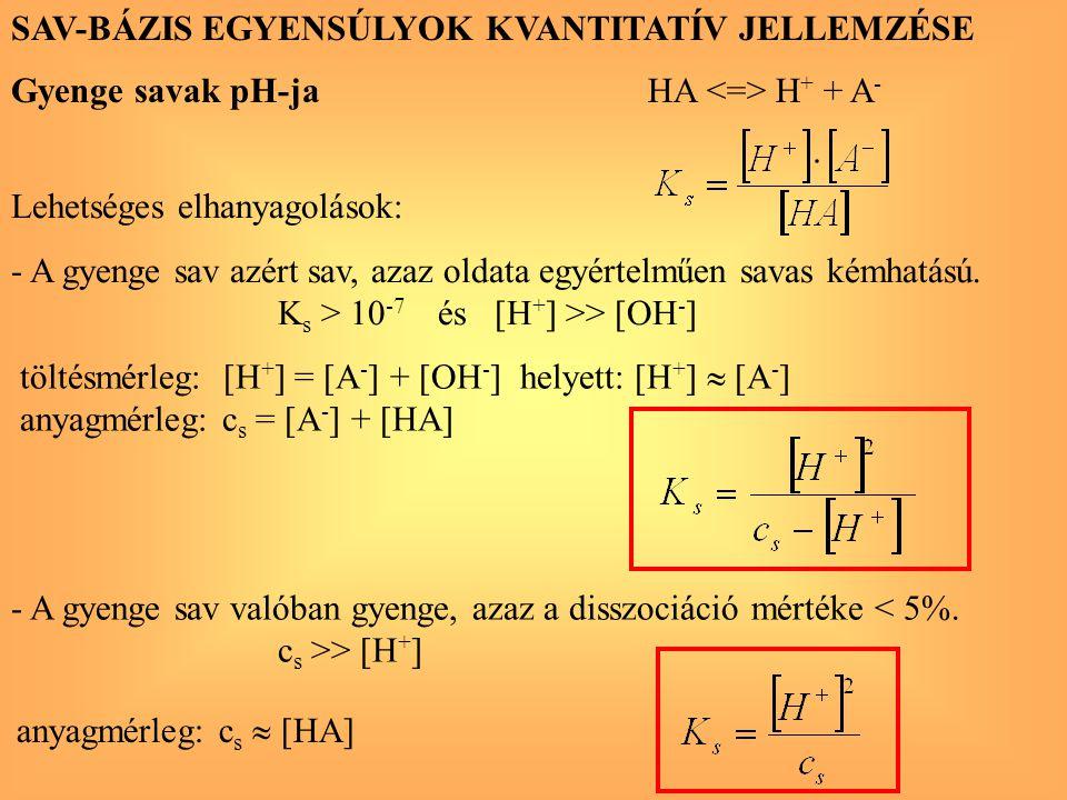 SAV-BÁZIS EGYENSÚLYOK KVANTITATÍV JELLEMZÉSE Gyenge savak pH-ja töltésmérleg: [H + ] = [A - ] + [OH - ] helyett: [H + ]  [A - ] anyagmérleg: c s = [A