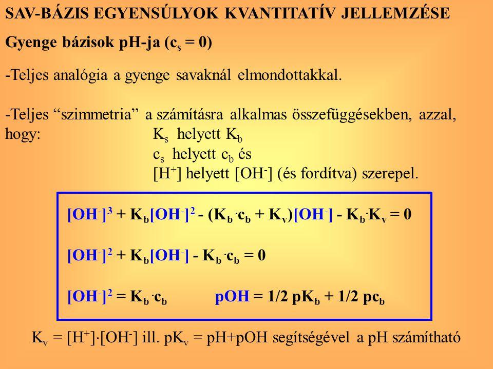 """SAV-BÁZIS EGYENSÚLYOK KVANTITATÍV JELLEMZÉSE Gyenge bázisok pH-ja (c s = 0) -Teljes analógia a gyenge savaknál elmondottakkal. -Teljes """"szimmetria"""" a"""