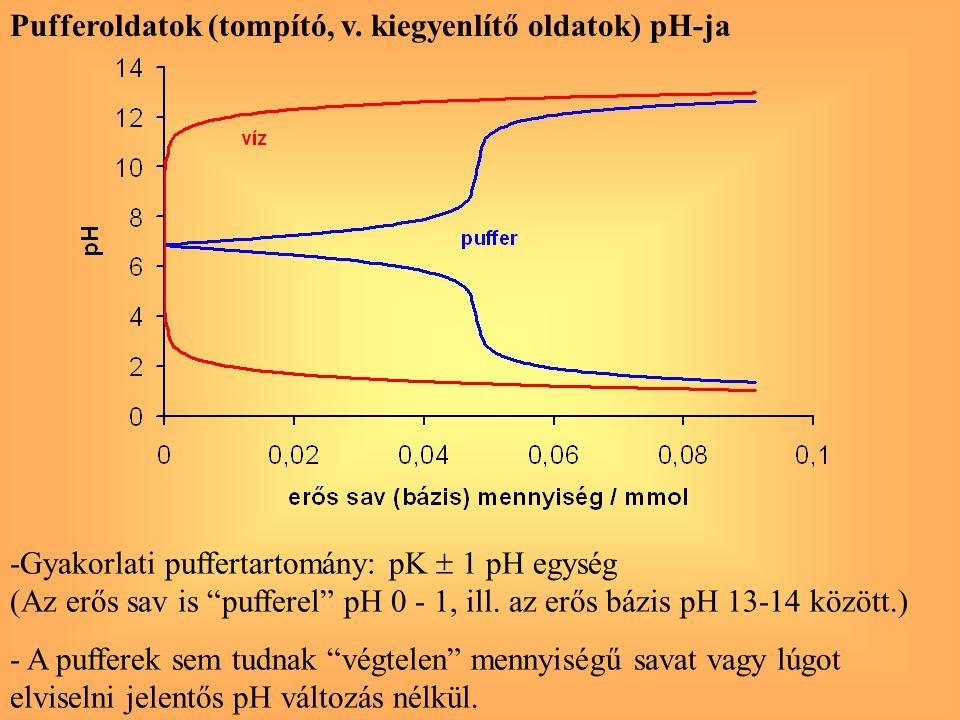 """Pufferoldatok (tompító, v. kiegyenlítő oldatok) pH-ja -Gyakorlati puffertartomány: pK  1 pH egység (Az erős sav is """"pufferel"""" pH 0 - 1, ill. az erős"""