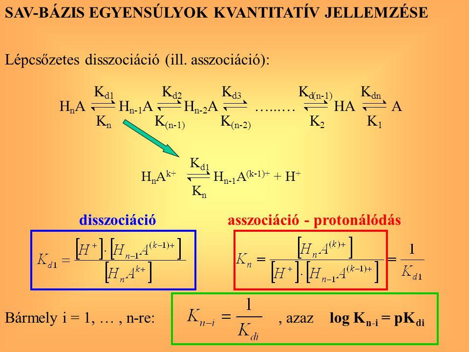 SAV-BÁZIS EGYENSÚLYOK KVANTITATÍV JELLEMZÉSE Lépcsőzetes disszociáció (ill. asszociáció): Bármely i = 1, …, n-re:, azaz log K n-i = pK di disszociáció