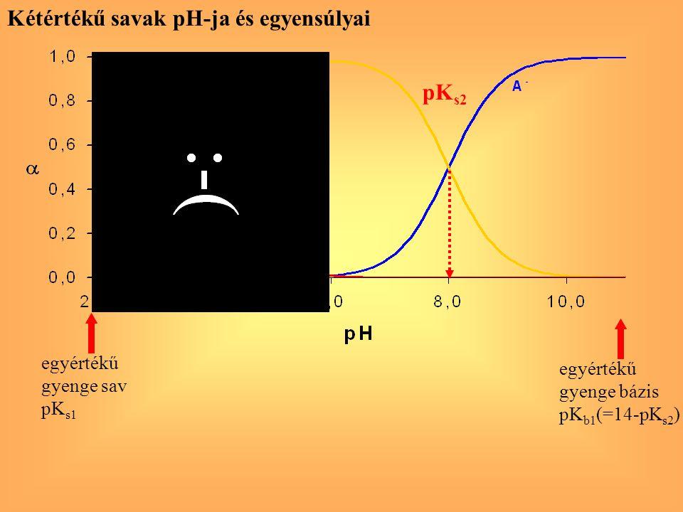 pK s2 egyértékű gyenge sav pK s1 egyértékű gyenge bázis pK b1 (=14-pK s2 ) Kétértékű savak pH-ja és egyensúlyai