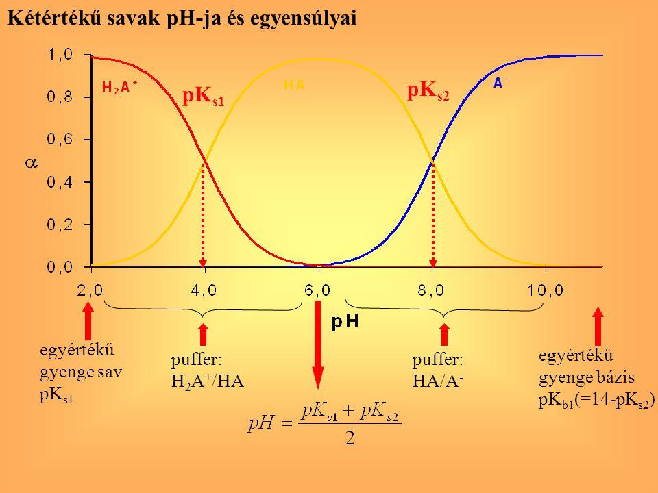 pK s1 pK s2 egyértékű gyenge sav pK s1 puffer: H 2 A + /HA egyértékű gyenge bázis pK b1 (=14-pK s2 ) puffer: HA/A - Kétértékű savak pH-ja és egyensúly